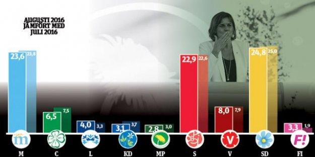 İsveç'te Yeşiller Partisi Tepe Takla, SD En Büyük Parti