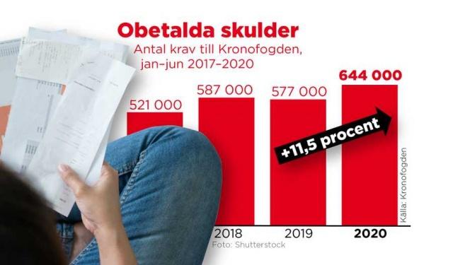 """İsveç İcra Kurulu (Kronofogden) daha fazla ödenmemiş fatura, daha çok büyük borçlar, zamanında ödeme yapamayan daha fazla insan.  İcra kurulu, yıl içinde borç davalarında büyük bir artış tespit etmenin ardından uyarılarda bulundu.  Bu yılın ilk yarısında, İcra Kurulu ödenmemiş borçlar için yaklaşık 644 bin talep aldı. Bu, geçen yılın aynı dönemine göre yüzde 11,5'lik bir artış ve bundan daha uzun süren yükseliş eğiliminin devamı.  İcra Kurulu birim müdürü Rebecka Öhman, birkaç yıldır davalarda düzenli bir artış olduğunu söyledi.  Borçlarını zamanında ödemeyenlerin sayısı yüzde 10 artarak 290 bine yükseldi ancak Rebecka Öhman'a göre bu artışta korona etkisi görülmüyor.  """"Korona ile ilgili bazı vakalar görmemize rağmen, örneğin seyahat şirketlerine karşı talepler aldık, ancak büyük artış pandeminin etkisiyle doğrudan bağlantılı değil"""" ifadeleri kullandı."""