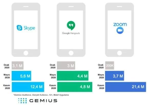 Ocak döneminde yaklaşık 200 bin kullanıcıya hizmet veren Zoom, yıl sonunda 21 milyonun üstünde kullanıcıya ulaştı. Skype'nin kullanıcı sayısı yıl sonunda 12,4 milyona, Google Hangouts'un kullanıcı sayısı ise 4,8 milyona çıktı.