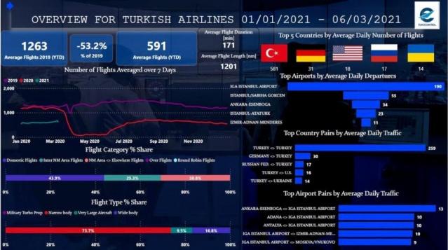 Raporda günlük en fazla uçuş sayısına ait havalimanları arasında İstanbul Havalimanı 190 uçuşla 1. sırada yer aldı.  İstanbul Havalimanı'nı 55 uçuşla Sabiha Gökçen Havalimanı takip etti. Listenin 3. sırasında Ankara Esenboğa Havalimanı, 4. sırada Atatürk Havalimanı, 5. sırada ise İzmir Adnan Menderes Havalimanı bulunuyor.  Raporda ortalama uçuş trafiği açısından ilk 5 sıraya göre, Türkiye'nin iç hat trafik sayısı 259 ile ilk sırada yer aldı. Listenin ikinci sırasında Almanya-Türkiye uçuş sayısı ortalama 30, Rusya-Türkiye trafiği 17, Türkiye-ABD 16, Türkiye-Ukrayna uçuş sayısı ise 14 ile ilk 5. sırada yer aldı. Raporda, ortalama trafiğe göre en iyi havalimanları eşleşmesinin de 13 uçuşla Ankara Esenboğa-İGA İstanbul Havalimanı olduğu kaydedildi.