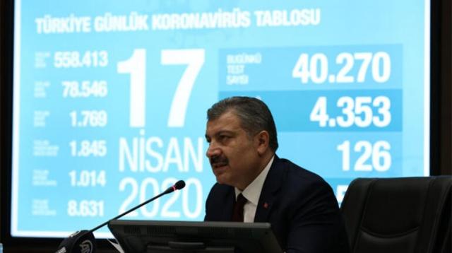 """Koronavirüs Bilim Kurulu toplantısının ardından açıklamalarda bulunan Sağlık Bakanı Fahrettin Koca, """"Kendi tedavi algoritmamızı oluşturarak vakalar için erken ilaç tedavisine başladık, olumlu sonuç verdi."""" dedi. """"Kısıtlamadan sonra 65 yaş üstü pozitif oranı yüzde 30'dan yüzde 18'e düştü."""" ifadelerini kullanan Bakan Koca, """"Vaka sayımızda artış devam etmektedir. Bu artış hızının düşmekte olduğunu görüyoruz."""" diye konuştu. Bugünkü vaka ve can kaybı sayılarını açıklayan Koca, """"40 bin 270 testte 4 bin 353 yeni vaka tespit edildi."""" dedi ve 126 kişinin de hayatını kaybettiğini aktardı. Koca, '23 Nisan ile sokağa çıkma yasağı birleştirilecek' iddiası ile ilgili de """"Gündemimize gelmedi, haftaya gündemimizde olabilir."""" dedi."""
