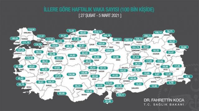 Sağlık Bakanlığı, illere göre 100 bin nüfusa düşen haftalık vaka sayısını açıkladı. 27 Şubat- 5 Mart tarihlerini kapsayan verilere göre, 16 ilde vaka sayılarında 20-26 Şubat haftasına göre düşüşler yaşanırken, 65 ilde vaka sayılarında ciddi artışlar yaşandı. Vaka insidansında geçtiğimiz hafta 301.76 vaka ile ilk sırada yer alan Ordu, bu hafta vaka sayısını 280,27'ye indirdi. Türkiye ortalamasına göre 100 bin nüfusa düşen vaka sayısında ilk sıralarda yer alan Karadeniz illerinden Rize ve Trabzon'da da kısmi bir düşüş dikkati çekti.