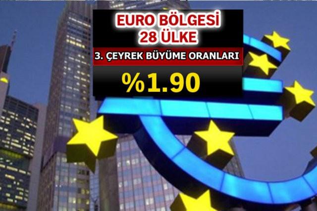 Avrupa'da 3. çeyrekte ülkelerin büyüme rakamları açıklandı. Malta dışında Tüm Avrupa ülkelerini geride bırakan Türkiye ile İsveç 3. Çeyrekte ikinci ve üçüncü sıraları paylaştı. İşte ülkelerin büyüme oranları.