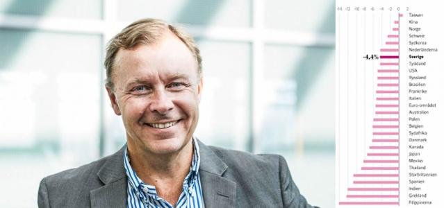 """Koronavirüs salgınında virüsle mücadelede sıkı tedbirler yerine, ekonomik yönetimi iyi yapan İsveç'in mükemmel bir başarı örneği gösterdi analist Peter Malmqvist tarafından söylendi.  Korona krizi sırasında, yalnızca birkaç ülke ekonomilerini İsveç'ten daha iyi yönetebildi. Bağımsız analist Peter Malmqvist, """"Harika bir başarı"""" diyor. Ancak ekonomist Lars Calmfors'a göre strateji hayatlara mal oldu.  Pandemi öncesinde GSYİH büyümesinde 4,4 puanlık bir düşüş felaket olarak görülüyordu. Heyelan, hem 2008–2009 mali krizinden hem de 1990'ların başındaki bankacılık krizinden daha kötü."""