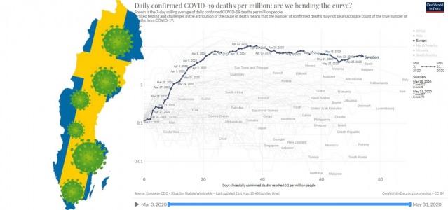 İsveç'te günlük vaka ve can kayıplarıyla ilgili bugünkü verilerde ölüm bildirilmedi. Ülke genelinde 429 yeni vakanın tespit edildiği bildirilirken, yeni vakalarla birlikte ülkedeki toplam vaka sayısı 37 bin 542 oldu. Yoğun bakımdaki hasta sayısı 2 bin 64 olarak güncellendi.