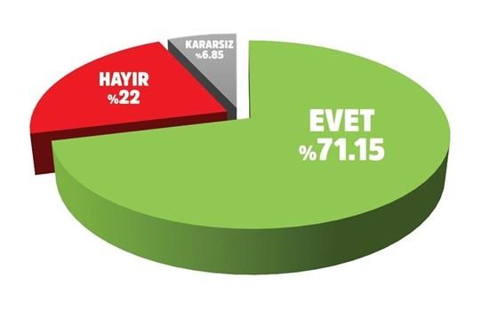 """Yarın bir cumhurbaşkanlığı seçimi olsa oyunuzu Cumhurbaşkanı Recep Tayyip Erdoğan'a verir misiniz?  MHP'LİLER ERDOĞAN DEDİ   Araştırmaya katılan ve seçimlerde AK Parti'ye oy verdiğini söyleyenlerin tamamına yakını Erdoğan'a yeniden oy vereceğini belirtirken, MHP'li seçmende oranın yüzde 82'yi bulması dikkat çekti. CHP'li seçmenin yüzde 34'ü, HDP'li seçmenin de yüzde 36'sı, """"Oyum Erdoğan'a"""" cevabını verdi. Araştırmanın analizinde, """"Bu sonuç, vatandaş nazarında 15 Temmuz öncesi ve sonrasında yaşananlarla yakalanan milli birlik ruhunun yansıması olarak Recep Tayyip Erdoğan'ın ülkenin sigortası olarak görüldüğüne işaret etmektedir"""" denildi."""