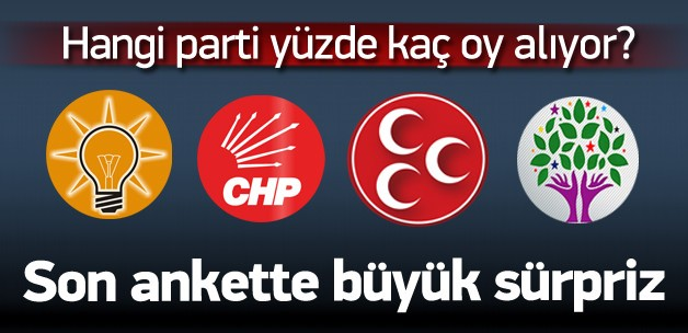 7 Haziran seçimlerini en iyi tahmin eden araştırma şirketlerinden ANDY-AR 1 Kasım öncesi seçmenin nabzını tuttu.