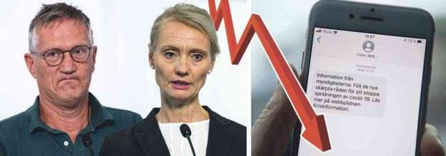 """Enfeksiyonun yayılması kontrolden çıkmış gibi görünüyor ve covid-19 ile ölümlerin sayısı artmaya devam ediyor.  Anders Tegnell'e ve İsveç Halk Sağlığı Kurumu'na olan güven azalıyor.  Demoskop'un CEO'su Karin Nelson, """"giderek daha fazla insan İsveç stratejisinin doğru olup olmadığını sorguluyor"""" dedi.  Ekim ayına kıyasla, Aralık ayında, Halk Sağlığı Kurumu'na güven kaybı yüzde 24 daha da arttı. Daha önceki anketlerde sağlık otoritesine güven yüzde 50'nin üzerindeyken bu ay insanların güveni yüzde 50'nin altına düştü."""
