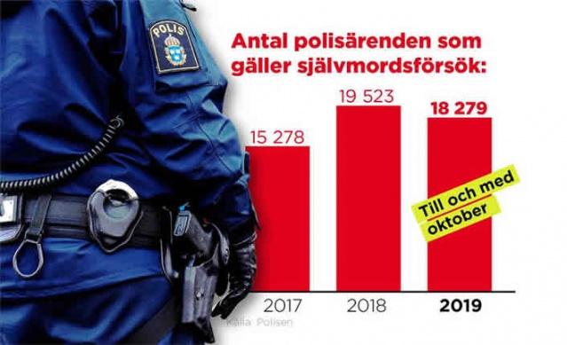 İsveç polisi her gün ortalama 50 intihar girişimi ile ilgili ihbar aldığını belirterek uyarıda bulundu.  Bu, polisin ulaşması zor olduğu için gerçekleşiyor ve şimdi daha az insanın kendini kötü hissetmesi için daha fazla önlem gerekiyor.