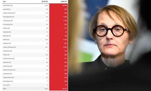 İsveç İstihdam Servisi (Arbetsförmedlingen) artan işsizlik ve ekonomik krizin baskılarına karşı ayarlamalar yapmaya çalışıyor.