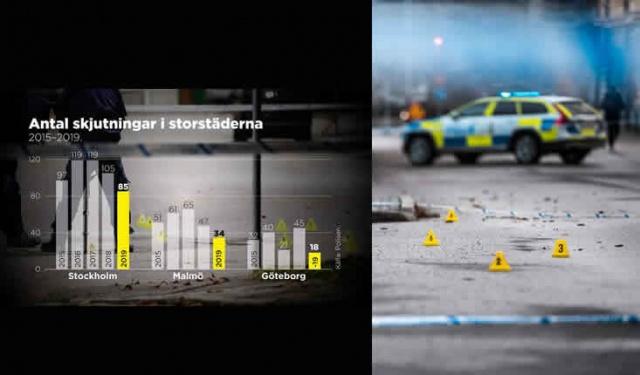 İsveç'in Polislik kaynaklarına göre, geçen yıl İsveç'te 41 kişi ölmüş ve 2019 yılı son yılların en az olay yaşanan yılı olarak kayıtlara geçmiş.  Polisin verilerine göre büyük şehirlerde işler doğru yönde gidiyor.