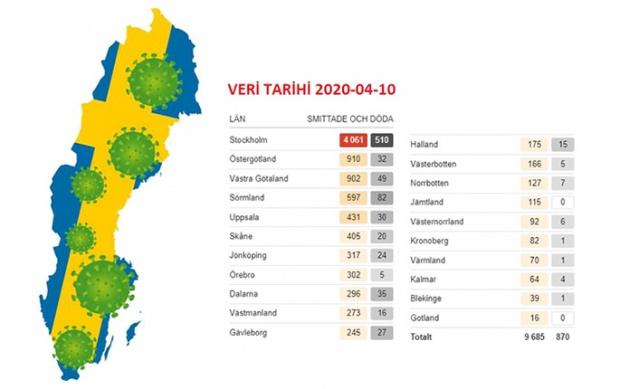 Salgının merkezi başkent Stockholm'de sayısal olarak ülkenin yarısından daha fazla ölüm görülüyor. Halk Sağlığı Kurumu verilerine göre Stockholm'de 510 kişi hayatını kaybetti.