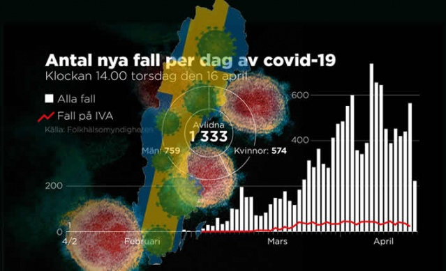 İsveç'te koronavirüs vaka sayısı 12 bin 540 olurken can kayıpları 1333'e ulaştı.  Ülke genelinde en çok vaka ve can kayıplarının yaşandığı başkent Stockholm'deki rakamlar ise 5 bin 206 vaka kayda geçerken başkentte can kaybı 795'e yükseldi.