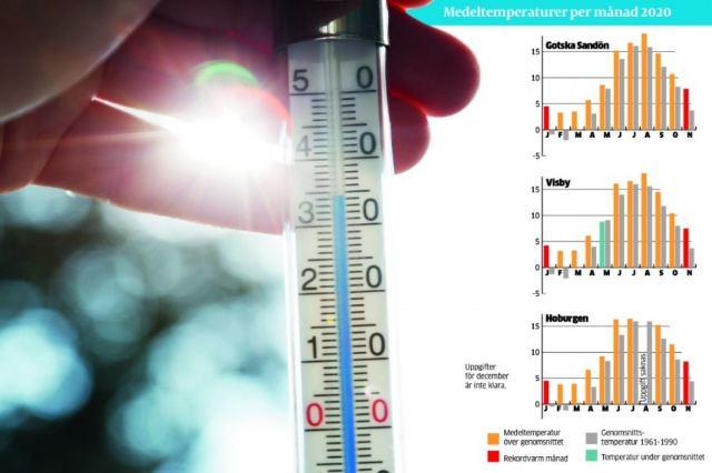 Soğuk havanın etkisi altında olan İsveç'te yılın şimdiye kadar ki en yüksek sıcaklığı dün ölçüldü.  Halland'daki Torup'ta termometrenin ilk kez 13.9 derece gösterdi ve bu sıcaklık bu yılki İsveç'in en yüksek sıcaklığı olarak ölçüldü.