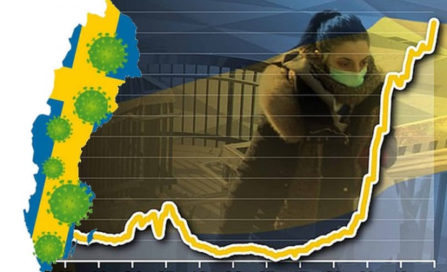 İsveç Halk Sağlığı Kurumu'nun açıkladığı yeni verilere göre, ülkede son bir günde 7 bin 187 yeni vaka tespit edildi. Tespit edilen yeni vakalarla birlikte ülke genelinde toplam vaka sayısı 489 bin 471'e ulaştı.