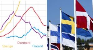 İsveç bir kez daha en yüksek ölüm oranıyla dünya zirvesinde