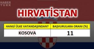 Hırvatistan'a en çok hangi ülke vatandaşları oturum başvurusu yapıyor?