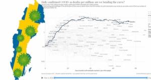 İsveç bugün ölüm bildirmediği halde arka arkaya 6 gündür ölüm oranı en yüksek ülke!