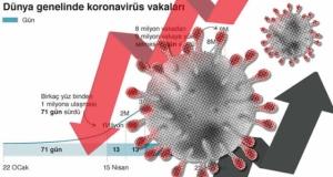Koronavirüs vakaları nerelerde artıyor?
