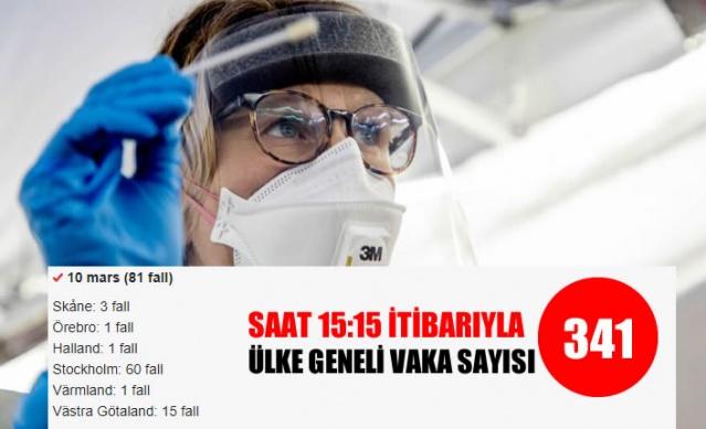 İsveç koronavirüs vakalarıyla ilgili en yoğun günü yaşıyor. Şuana kadar (saat 15:15) İsveç genelinde 81 yeni vaka tespit edilirken bunların 60 tanesi başkent Stockholm'de ve virüse yakalanan iki kişinin yoğun bakıma alınması ölüm riskini de beraberinde getiriyor.