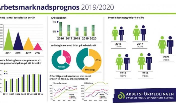 İsveç'te işsizlik azalıyor