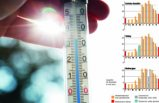 İsveç'te yılın en yüksek sıcaklığı dün ölçüldü