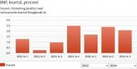 İsveç'in gayri safi yurtiçi hasılası 3. çeyrekte 2.1 oldu