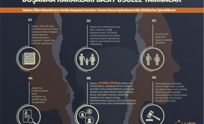 Yabancı Ülkelerde Alınan Boşanma Kararlarının Basit Usül ile Tanınmasına Yönelik Uygulama Hakkında Bilgilendirme