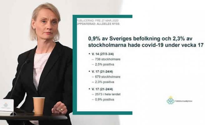 Stockholm sürü bağışıklığına ulaşmak üzere