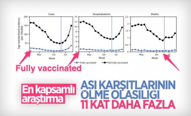 Aşılanmayanların koronavirüsten ölme olasılığı, aşı olanlara göre 11 kat daha fazla