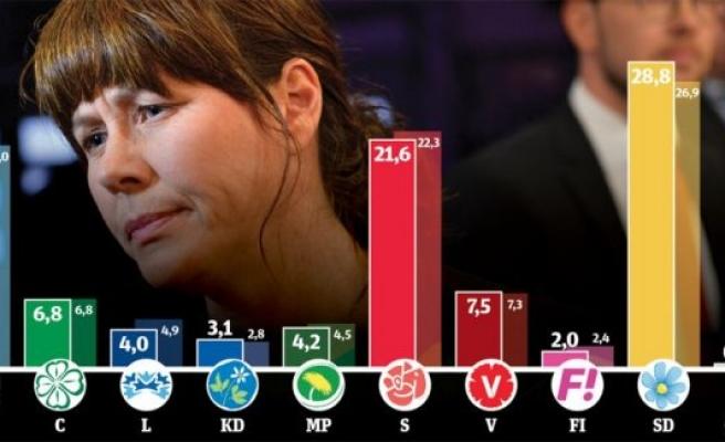 Göçmen Karşıtı SD, İsveç'in en büyük partisi oldu