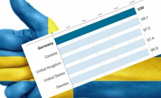 İsveç Dünyanın En İyi Ülkeleri Arasında