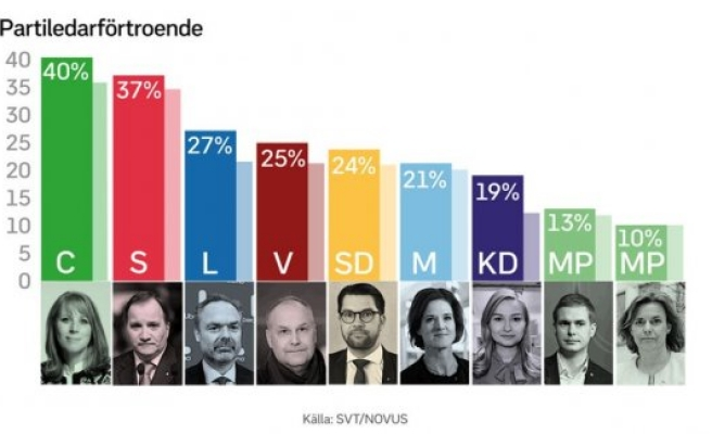 İsveç'in en güvendiği siyasetçi belli oldu