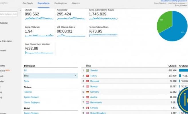 İsveç'te Türkçe bilen 215 bin kişinin takip ettiği site