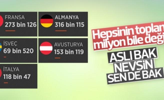 Türkiye dünya birincisi, İsveç Avrupa üçüncüsü