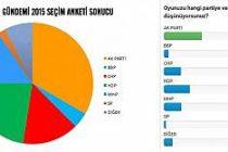 İsveç'te hangi parti ne kadar oy alıyor?