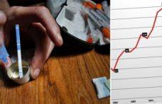 İsveç'te uyuşturucu bağlantılı ölümler artıyor