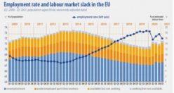 İsveç ilk üçte: AB'nin istihdam oranı en yüksek ve en düşük ülkeler