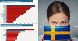 İsveç Kamu Sağlığı Ajansı: Covid-19'a yakalanma riski en yüksek olanlar Türkler
