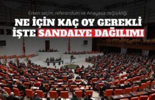 Meclis'teki sandalye sayıları ne anlama geliyor?