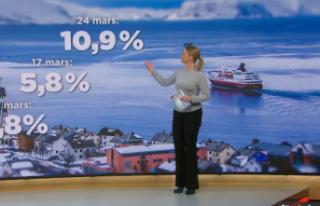 Norveç'te işsizlik iki haftada 9 puan artarak...