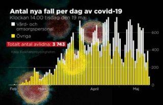 İsveç'te son bir günde covid-19 nedeniyle...