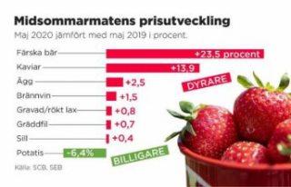 İsveç'te temel gıda ve meyve fiyatları ortalama...