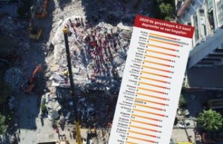2020'de tüm dünyada en çok deprem ölümü...