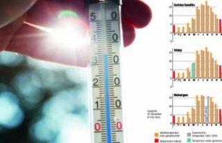 İsveç'te yılın en yüksek sıcaklığı dün...