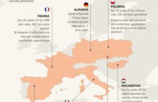Avrupa'da yeniden yükselen vakalar 'üçüncü...