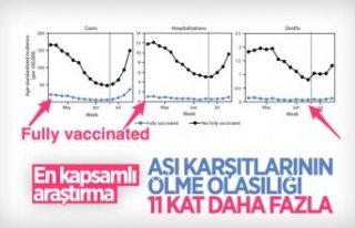 Aşılanmayanların koronavirüsten ölme olasılığı,...