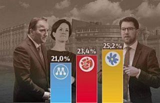 İsveç'te göçmenlere kötü haber, SD birinci...