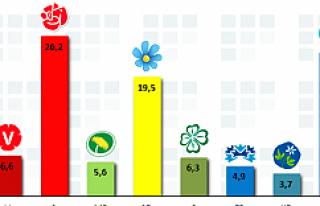 İsveç'te, yabancı karşıtı parti iktidara...