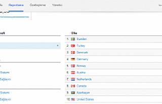 İsveç'ten 70 bin kişinin takip ettiği Türk sitesi!